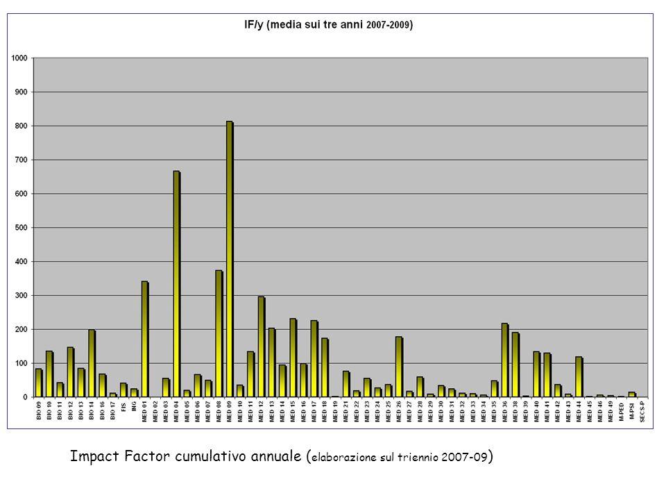 Impact Factor cumulativo annuale ( elaborazione sul triennio 2007-09 )