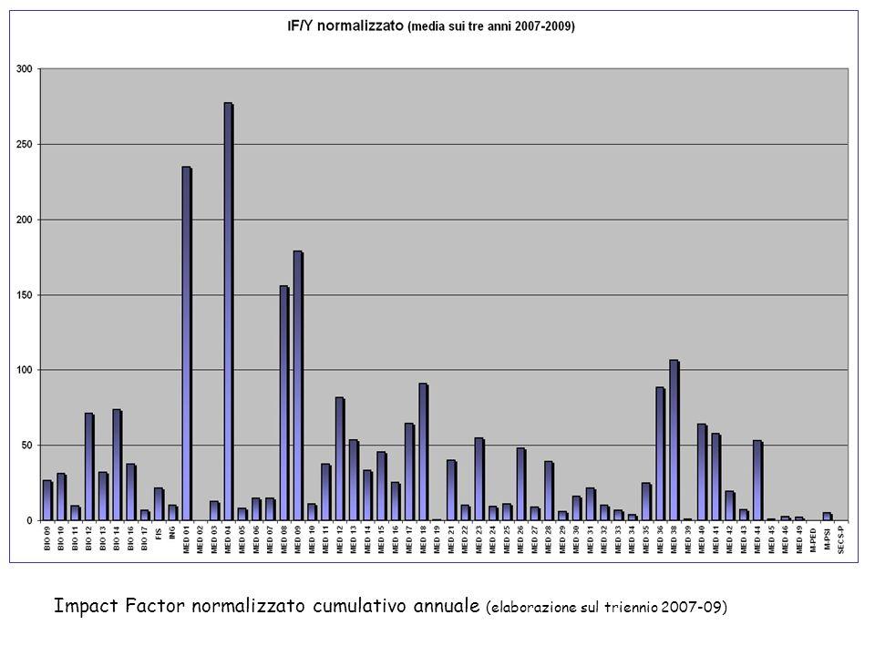 Impact Factor normalizzato cumulativo annuale (elaborazione sul triennio 2007-09)
