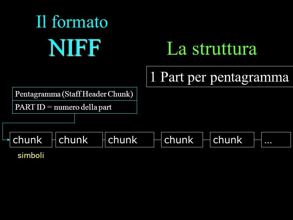 NIFF Il formato NIFF La struttura 1 Part per pentagramma Pentagramma (Staff Header Chunk) chunk … PART ID = numero della part simboli