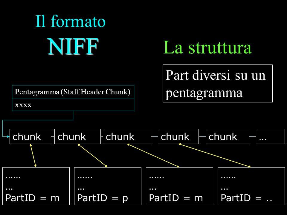NIFF Il formato NIFF La struttura Part diversi su un pentagramma Pentagramma (Staff Header Chunk) chunk … xxxx …… … PartID = m …… … PartID = p …… … Pa
