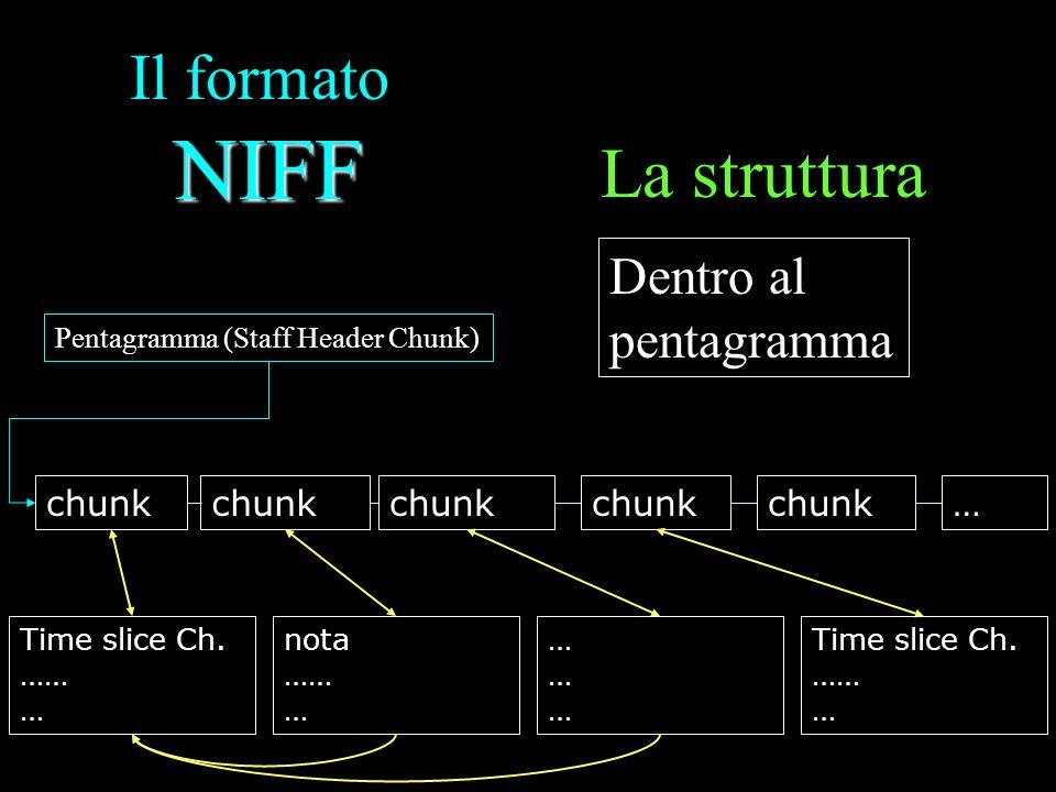 NIFF Il formato NIFF La struttura Dentro al pentagramma Pentagramma (Staff Header Chunk) chunk … Time slice Ch. …… … nota …… … ……………… Time slice Ch. …