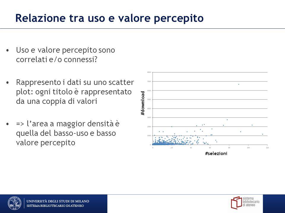 Relazione tra uso e valore percepito Uso e valore percepito sono correlati e/o connessi.