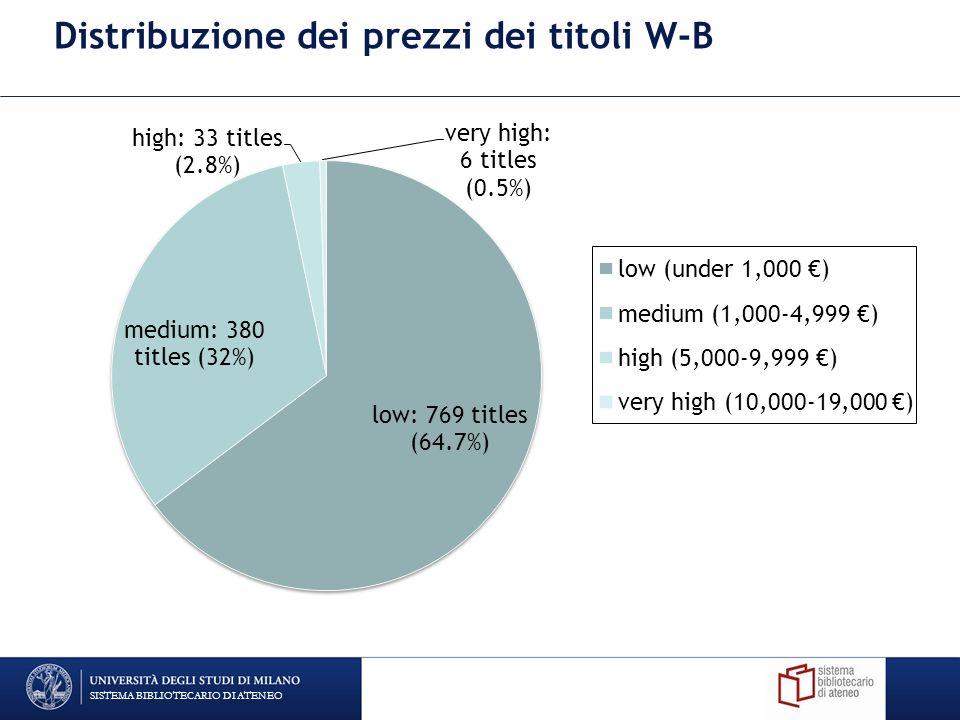 Distribuzione dei prezzi dei titoli W-B SISTEMA BIBLIOTECARIO DI ATENEO