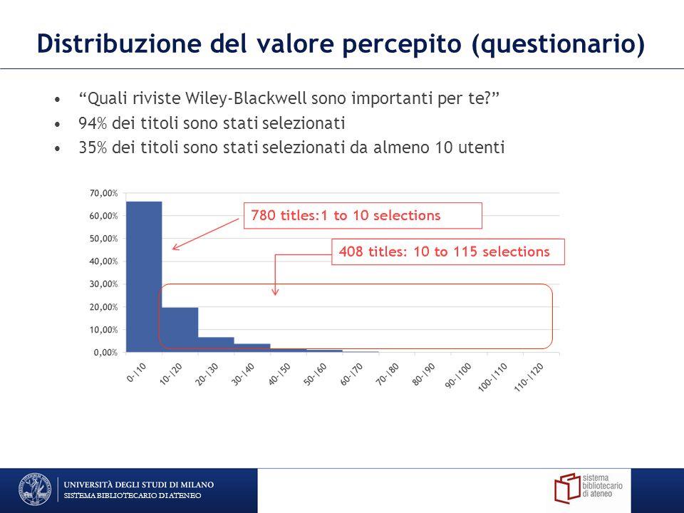 Distribuzione del valore percepito (questionario) Quali riviste Wiley-Blackwell sono importanti per te.
