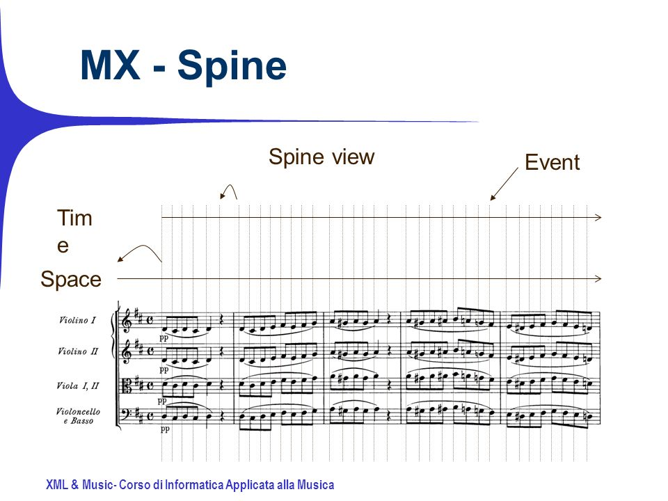 XML & Music- Corso di Informatica Applicata alla Musica MX - Spine Tim e Space Spine view Event