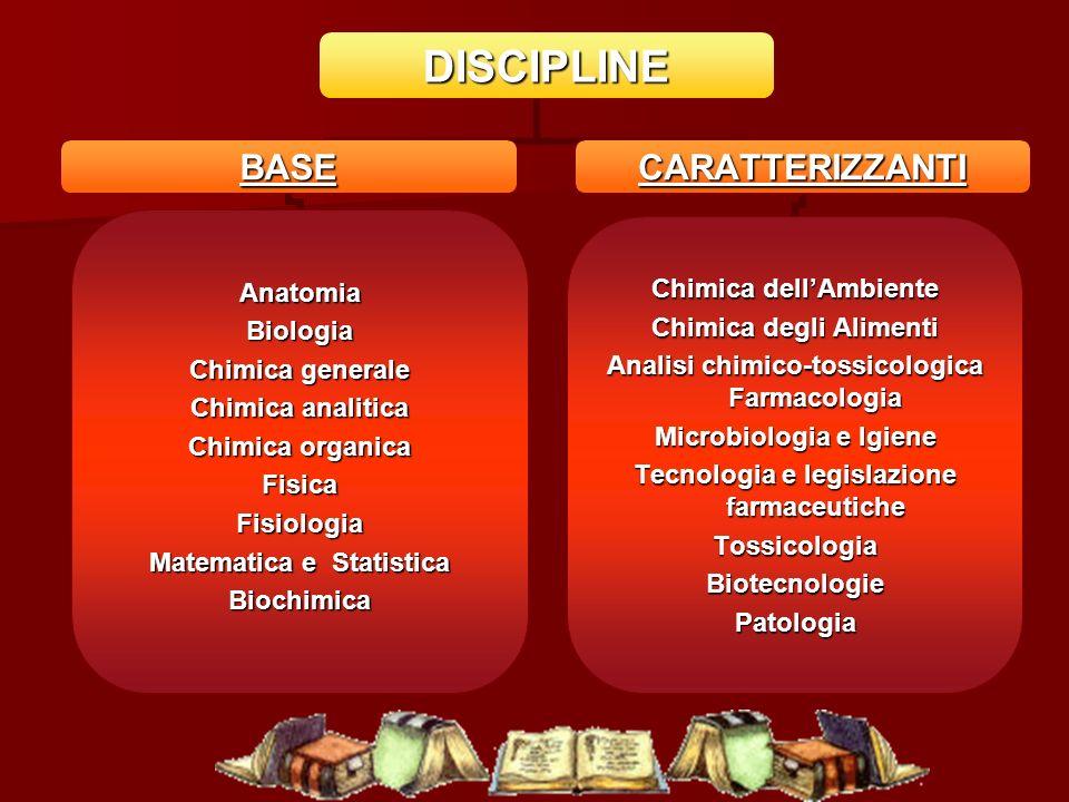 DISCIPLINE BASE AnatomiaBiologia Chimica generale Chimica analitica Chimica organica FisicaFisiologia Matematica e Statistica Biochimica CARATTERIZZAN
