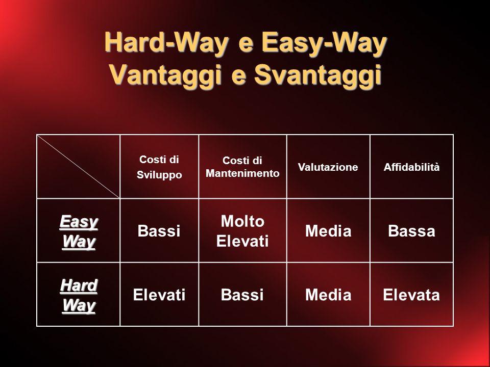 Hard-Way e Easy-Way Vantaggi e Svantaggi Costi di Sviluppo Costi di Mantenimento ValutazioneAffidabilità Easy Way Bassi Molto Elevati MediaBassa Hard Way ElevatiBassiMediaElevata