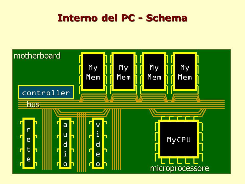 motherboard Interno del PC - Schema MyCPU My Mem bus microprocessore audioaudio videovideo reterete controller