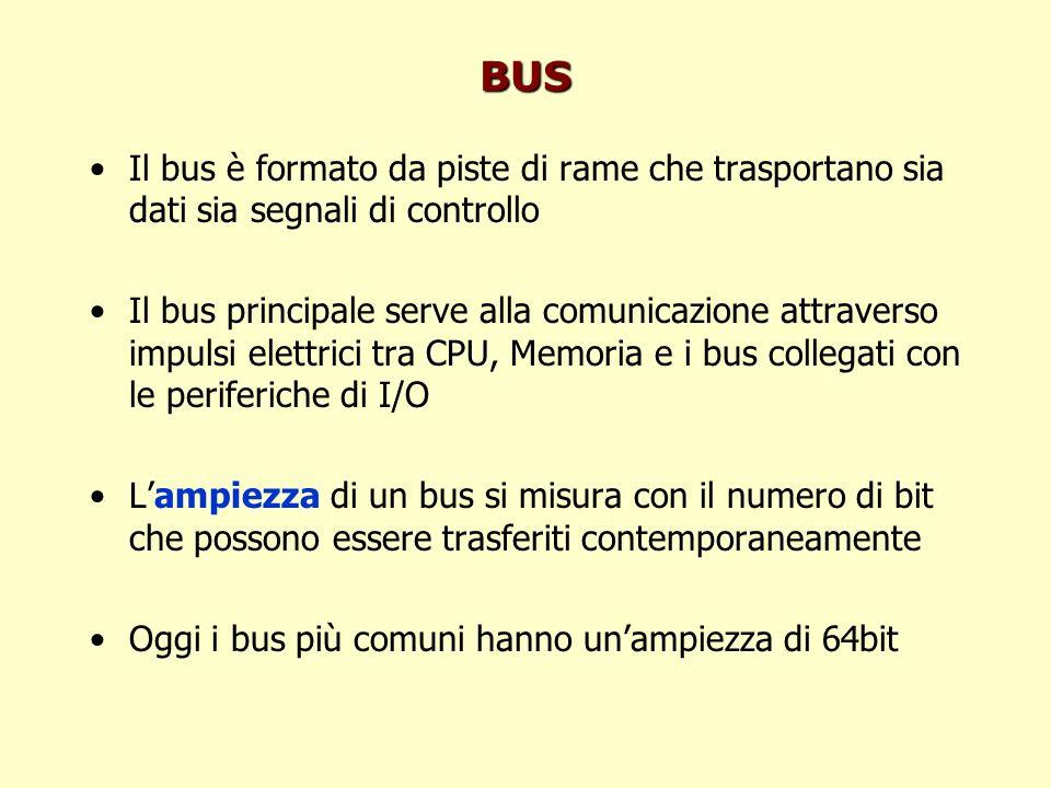 BUS Il bus è formato da piste di rame che trasportano sia dati sia segnali di controllo Il bus principale serve alla comunicazione attraverso impulsi elettrici tra CPU, Memoria e i bus collegati con le periferiche di I/O Lampiezza di un bus si misura con il numero di bit che possono essere trasferiti contemporaneamente Oggi i bus più comuni hanno unampiezza di 64bit