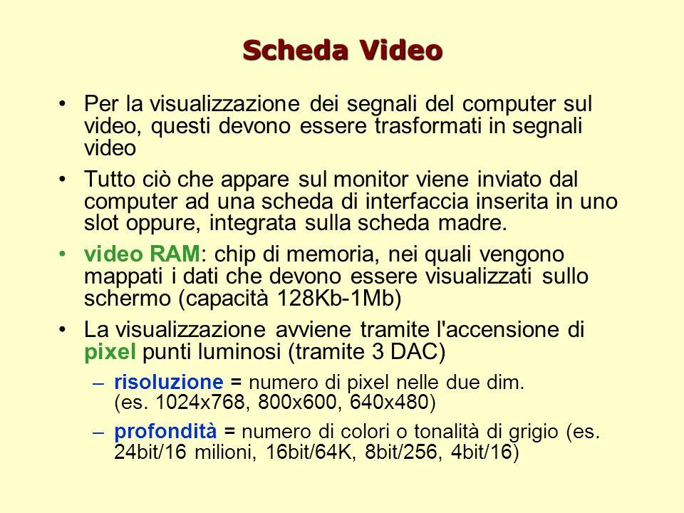 Scheda Video Per la visualizzazione dei segnali del computer sul video, questi devono essere trasformati in segnali video Tutto ciò che appare sul monitor viene inviato dal computer ad una scheda di interfaccia inserita in uno slot oppure, integrata sulla scheda madre.