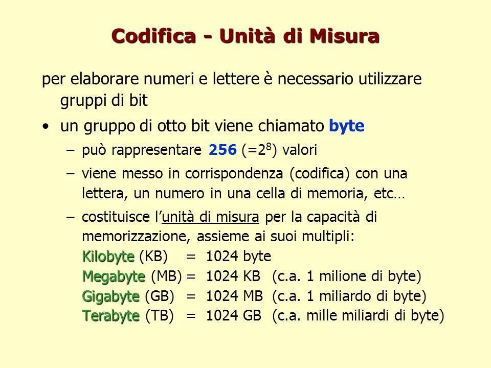 Codifica - Unità di Misura per elaborare numeri e lettere è necessario utilizzare gruppi di bit un gruppo di otto bit viene chiamato byte –può rappres