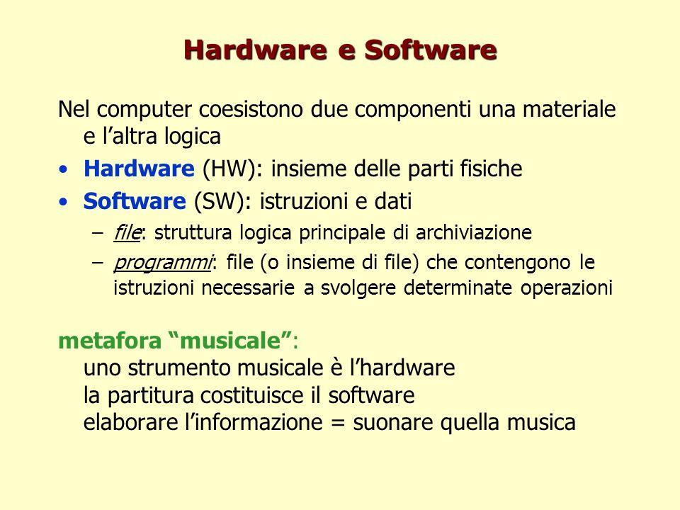 Hardware e Software Nel computer coesistono due componenti una materiale e laltra logica Hardware (HW): insieme delle parti fisiche Software (SW): istruzioni e dati –file: struttura logica principale di archiviazione –programmi: file (o insieme di file) che contengono le istruzioni necessarie a svolgere determinate operazioni metafora musicale: uno strumento musicale è lhardware la partitura costituisce il software elaborare linformazione = suonare quella musica