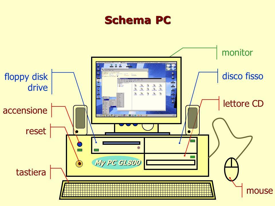 Componenti - Esterno interruttore: per accendere il PC; una spia luminosa ne indica laccensione reset: per il riavvio del PC nel caso rimanga bloccato e non risponda ai comandi drive per floppy disk: per la lettura/scrittura di dati e programmi memorizzati su floppy disk; una spia luminosa ne indica il funzionamento lettore CD: per leggere dati e/o programmi da CD- ROM; varie velocità (base 1X = 150 Kbit/s) casse: diffusori acustici per la multimedialità; occorre una scheda audio allinterno dellunità centrale