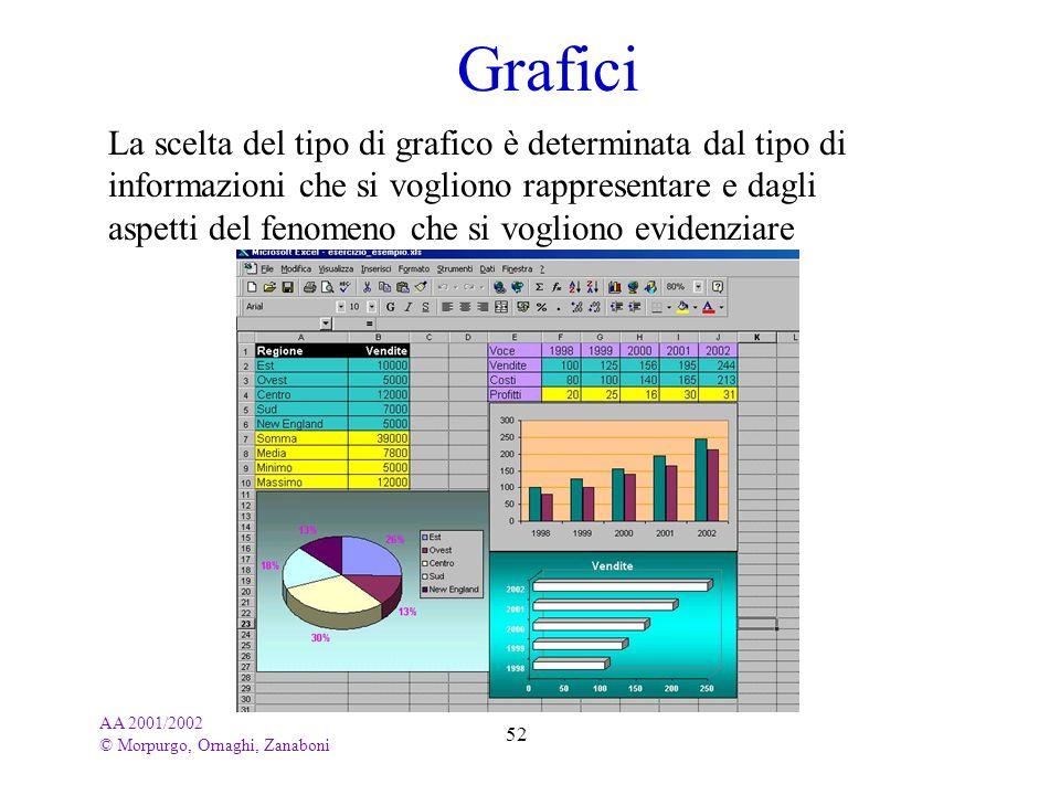 AA 2001/2002 © Morpurgo, Ornaghi, Zanaboni 52 Grafici La scelta del tipo di grafico è determinata dal tipo di informazioni che si vogliono rappresenta