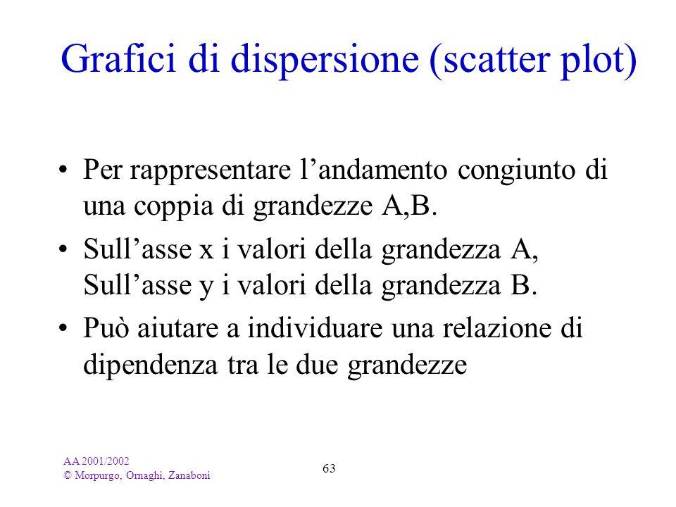AA 2001/2002 © Morpurgo, Ornaghi, Zanaboni 63 Grafici di dispersione (scatter plot) Per rappresentare landamento congiunto di una coppia di grandezze