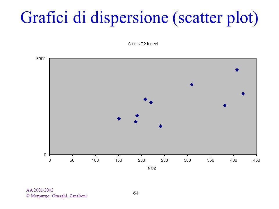 AA 2001/2002 © Morpurgo, Ornaghi, Zanaboni 64 Grafici di dispersione (scatter plot)