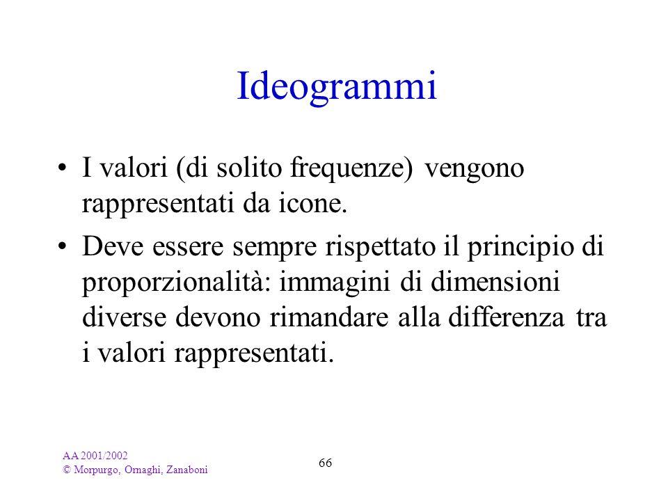 AA 2001/2002 © Morpurgo, Ornaghi, Zanaboni 66 Ideogrammi I valori (di solito frequenze) vengono rappresentati da icone. Deve essere sempre rispettato