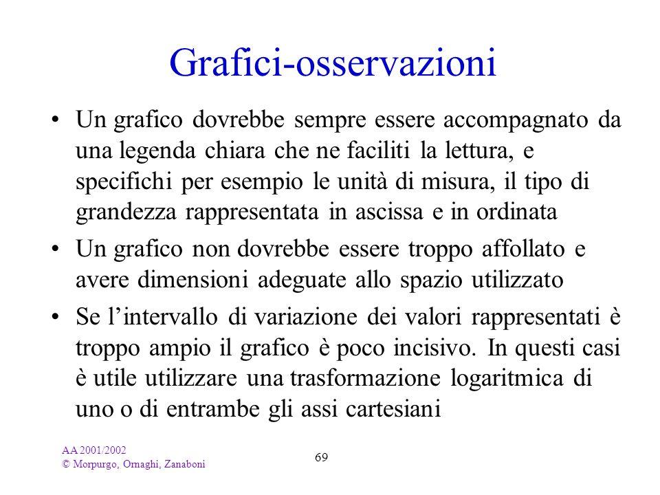 AA 2001/2002 © Morpurgo, Ornaghi, Zanaboni 69 Grafici-osservazioni Un grafico dovrebbe sempre essere accompagnato da una legenda chiara che ne facilit