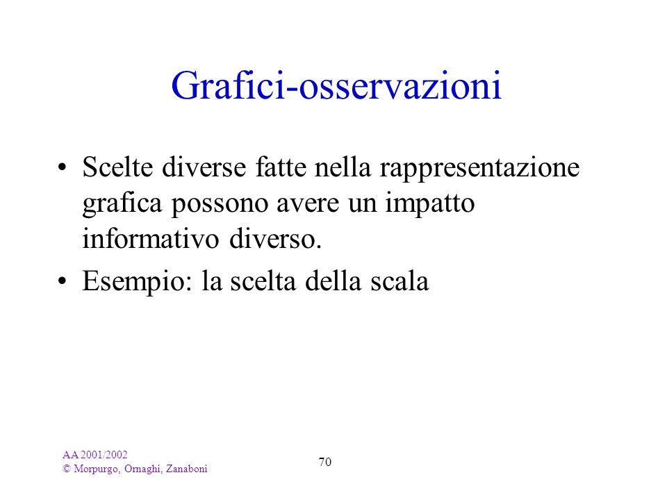 AA 2001/2002 © Morpurgo, Ornaghi, Zanaboni 70 Grafici-osservazioni Scelte diverse fatte nella rappresentazione grafica possono avere un impatto inform