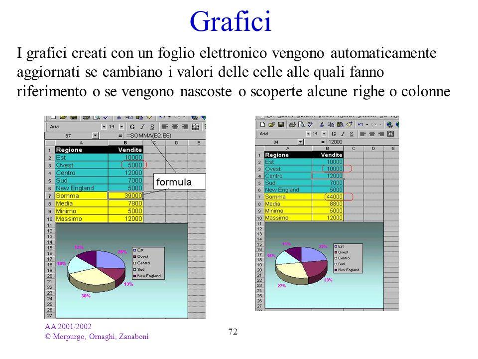 AA 2001/2002 © Morpurgo, Ornaghi, Zanaboni 72 Grafici I grafici creati con un foglio elettronico vengono automaticamente aggiornati se cambiano i valo