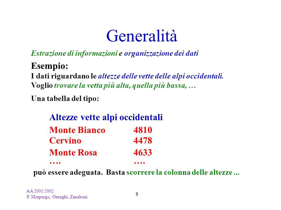 AA 2001/2002 © Morpurgo, Ornaghi, Zanaboni 49 Inserimento di elementi Il menu INSERIMENTO