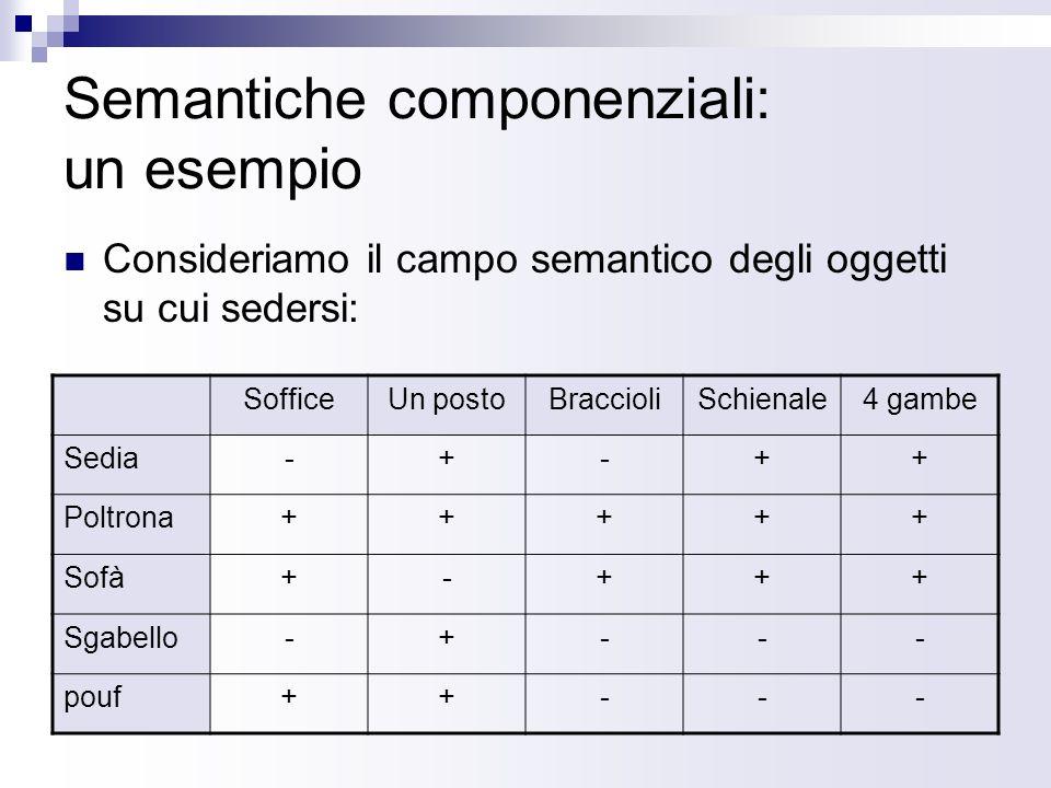 Semantiche componenziali: un esempio Consideriamo il campo semantico degli oggetti su cui sedersi: SofficeUn postoBraccioliSchienale4 gambe Sedia-+-++