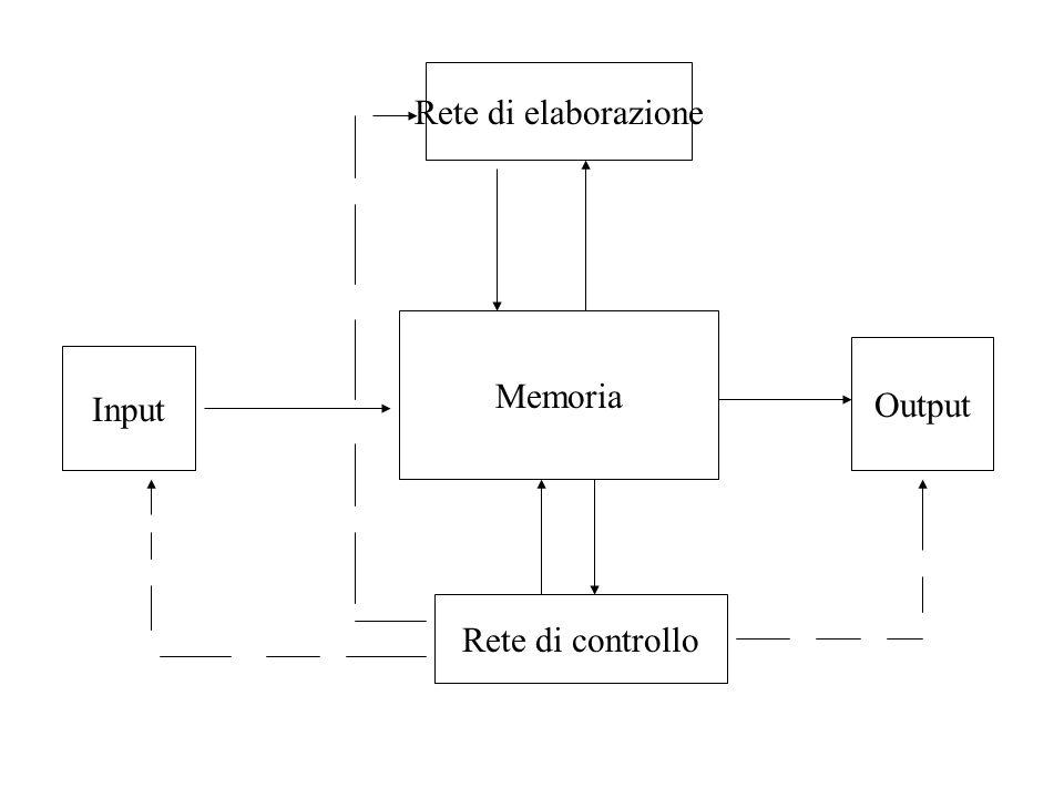 Memoria Rete di elaborazione Rete di controllo Input Output