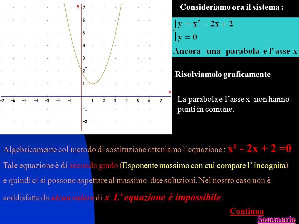 Prendiamo il sistema : Risolviamolo graficamente Punti di incontro : A( -1, 0)B( 3, 0) AB Algebricamente col metodo di sostituzione otteniamo lequazio