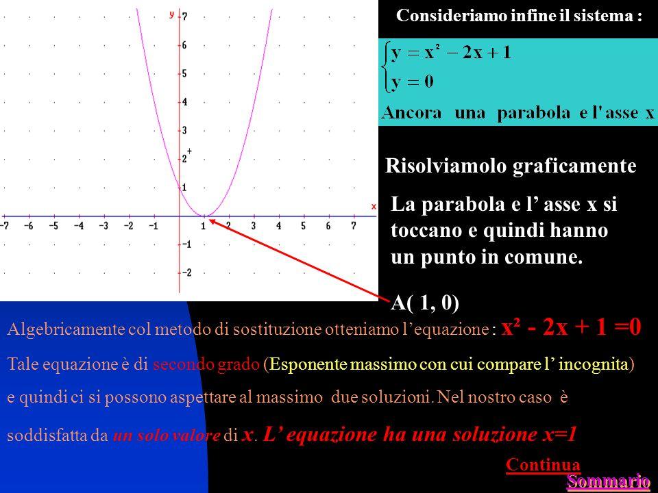 Consideriamo ora il sistema : Risolviamolo graficamente La parabola e lasse x non hanno punti in comune. Algebricamente col metodo di sostituzione ott