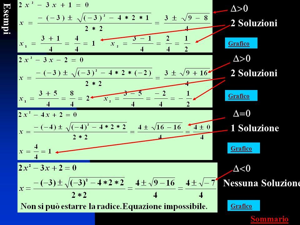 Ma per risolvere unequazione del tipo ax² + bx + c = 0 dobbiamo far tutti questi disegnini ? Noooo !!!! Cè una formula un po complicata : Dove a, b, c