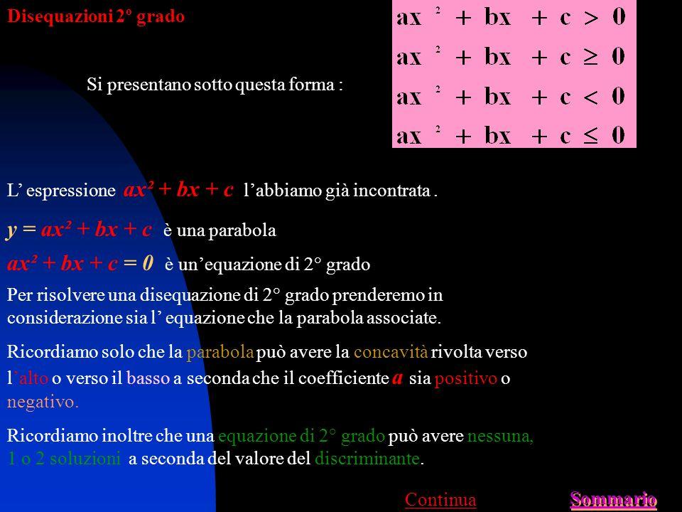 Disequazioni 1º grado Si presentano sotto questa forma : Risoluzione con metodo grafico Grafico Disequazioni Sommario