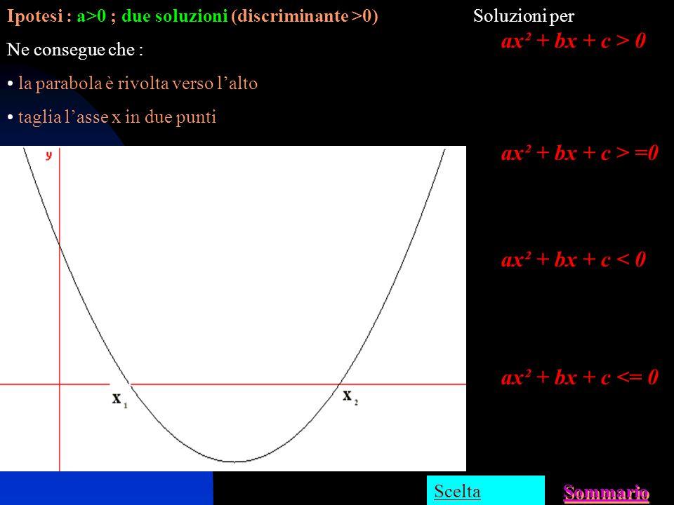 In qualsiasi forma si presenti una disequazione di 2° grado si procede sempre nello stesso modo : 1) Si risolve lequazione associata 2) Si fa un grafi