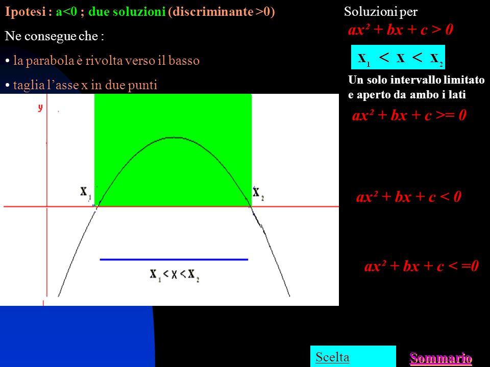Ipotesi : a>0 ; nessuna soluzione (discriminante <0) Ne consegue che : la parabola è rivolta verso lalto E tutta nel semipiano positivo delle y Soluzi