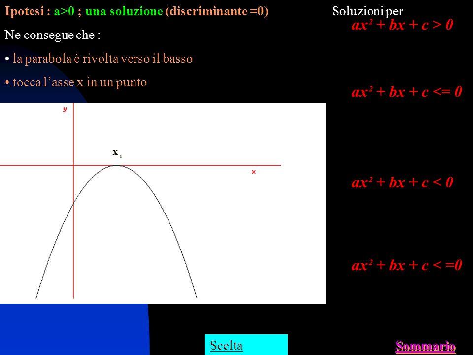 Ipotesi : a 0) Ne consegue che : la parabola è rivolta verso il basso taglia lasse x in due punti Soluzioni per ax² + bx + c < 0 ax² + bx + c > 0 Un s