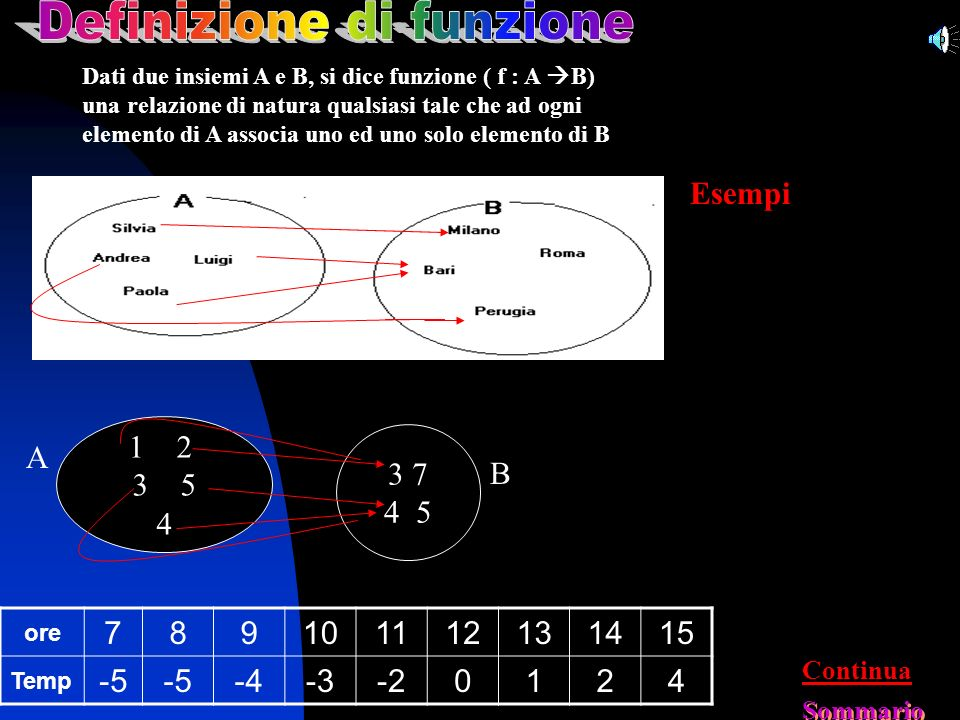 Dati due insiemi A e B, si dice funzione ( f : A B) una relazione di natura qualsiasi tale che ad ogni elemento di A associa uno ed uno solo elemento di B 1212 3 5 4 3 7 4 5 A B ore 789101112131415 Temp -5 -4-3-20124 Esempi Continua Sommario