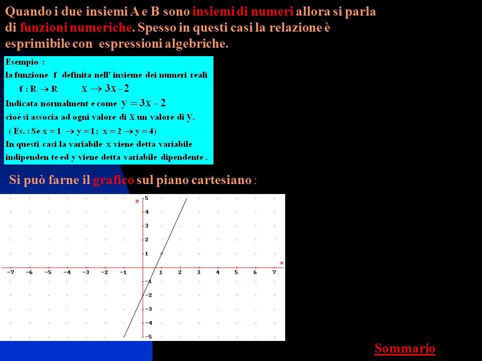 Dati due insiemi A e B, si dice funzione ( f : A B) una relazione di natura qualsiasi tale che ad ogni elemento di A associa uno ed uno solo elemento