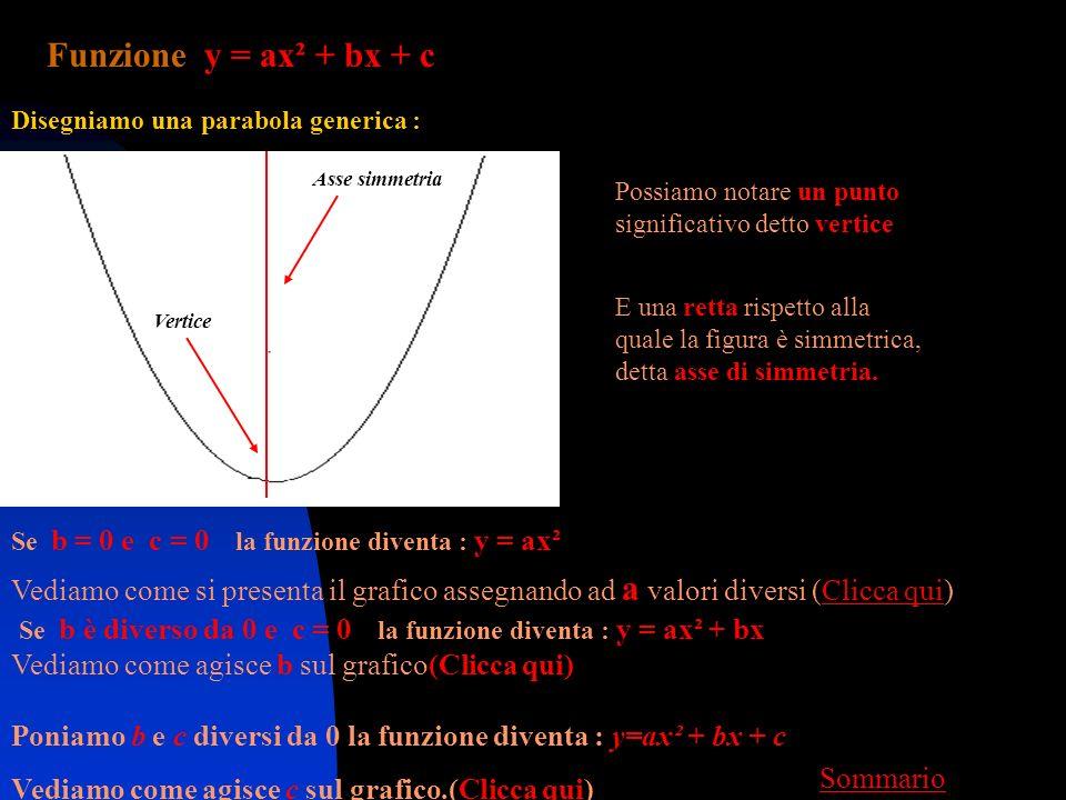Funzione y = ax² + bx + c Se b = 0 e c = 0 la funzione diventa : y = ax² Disegniamo una parabola generica : Possiamo notare un punto significativo detto vertice E una retta rispetto alla quale la figura è simmetrica, detta asse di simmetria.