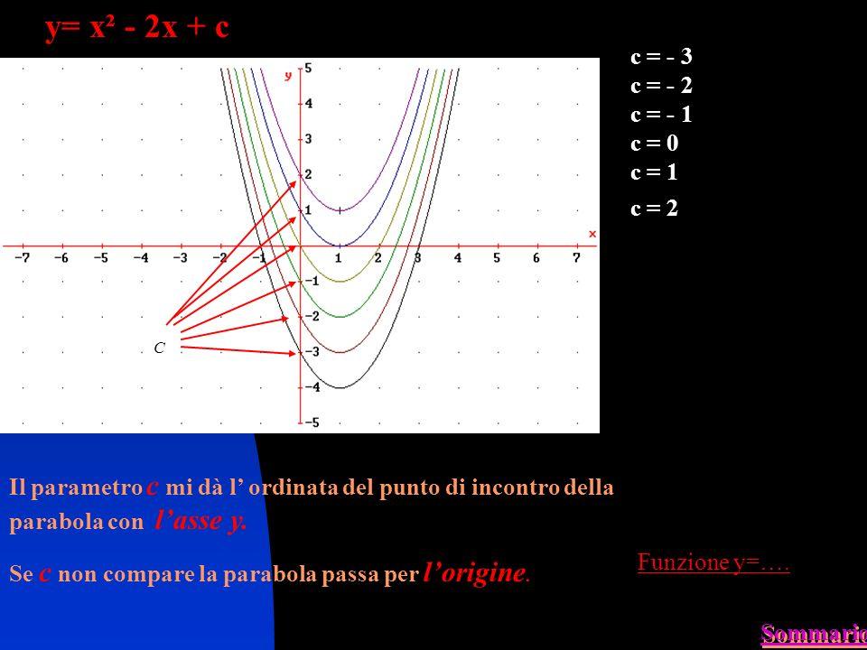 y= x² - 2x + c c = - 3 c = - 2 c = - 1 c = 0 c = 1 c = 2 C Il parametro c mi dà l ordinata del punto di incontro della parabola con lasse y.