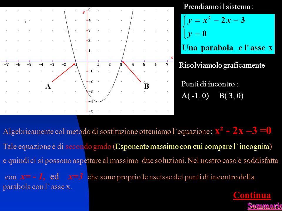 Prendiamo il sistema : Risolviamolo graficamente Punti di incontro : A( -1, 0)B( 3, 0) AB Algebricamente col metodo di sostituzione otteniamo lequazione : x² - 2x –3 =0 Tale equazione è di secondo grado (Esponente massimo con cui compare l incognita) e quindi ci si possono aspettare al massimo due soluzioni.