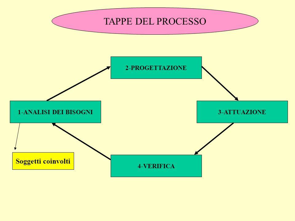 TAPPE DEL PROCESSO 1-ANALISI DEI BISOGNI Soggetti coinvolti 2-PROGETTAZIONE 3-ATTUAZIONE 4-VERIFICA