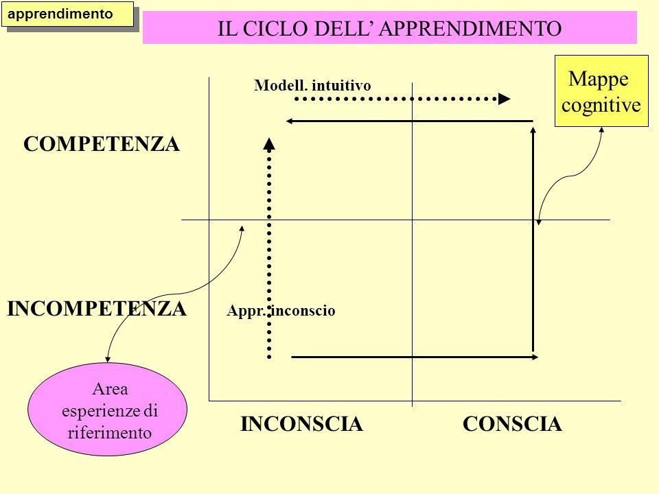 IL CICLO DELL APPRENDIMENTO COMPETENZA INCOMPETENZA INCONSCIACONSCIA Area esperienze di riferimento Mappe cognitive Appr.