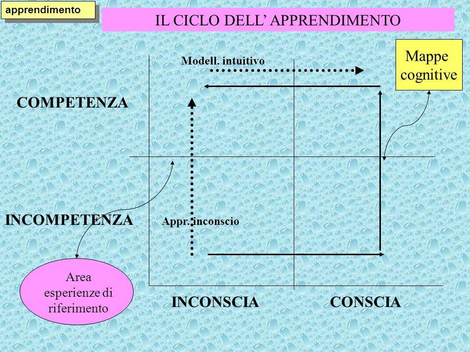 IL CICLO DELL APPRENDIMENTO apprendimento COMPETENZA INCOMPETENZA INCONSCIACONSCIA Area esperienze di riferimento Mappe cognitive Appr. inconscio Mode