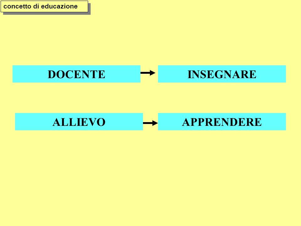concetto di educazione DOCENTEINSEGNARE ALLIEVOAPPRENDERE