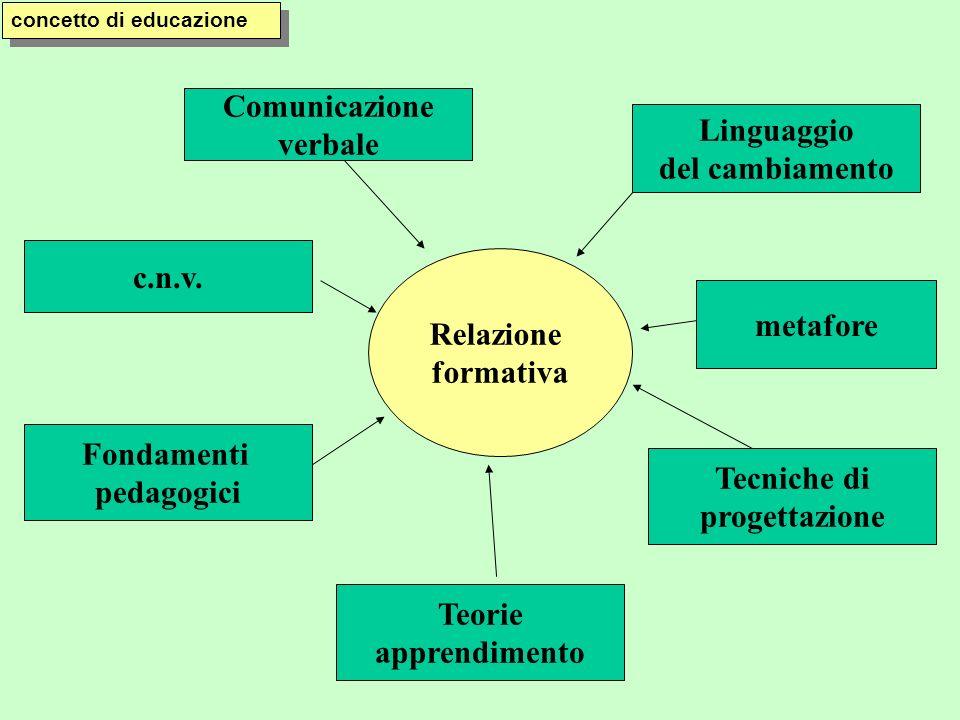 concetto di educazione Relazione formativa Comunicazione verbale Linguaggio del cambiamento c.n.v. Fondamenti pedagogici Teorie apprendimento Tecniche