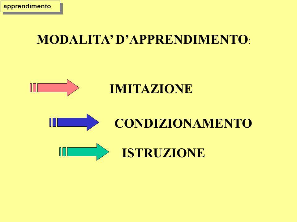 MODALITA DAPPRENDIMENTO : IMITAZIONE CONDIZIONAMENTO ISTRUZIONE apprendimento