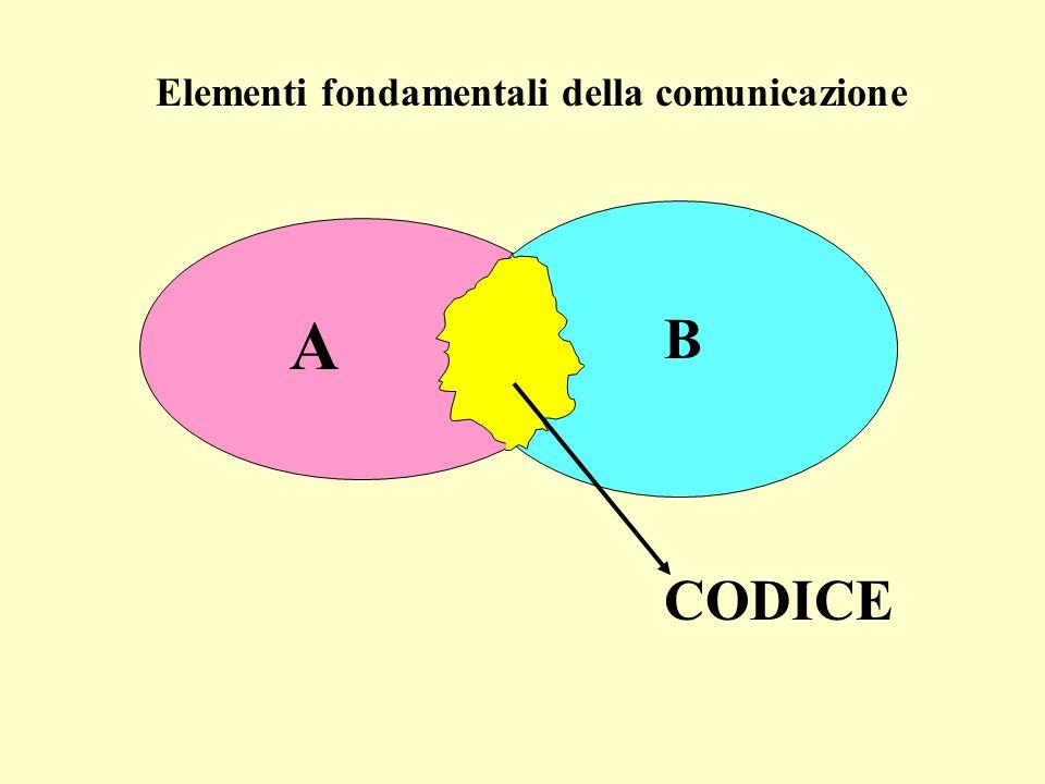 Elementi fondamentali della comunicazione A B CODICE