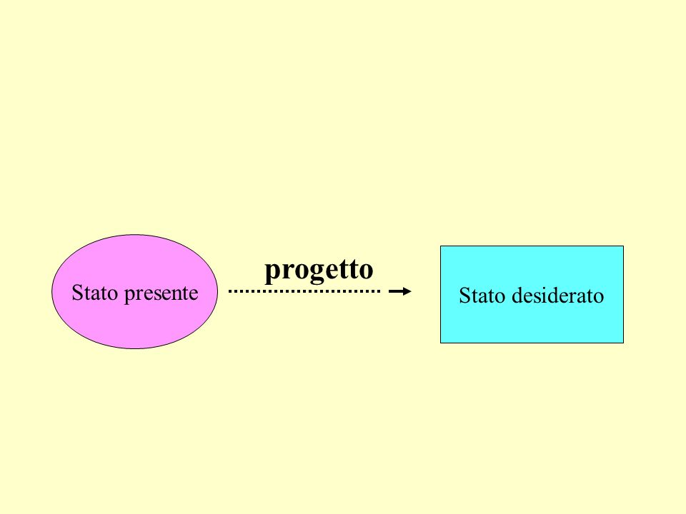 Stato presente progetto Stato desiderato