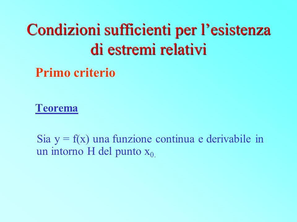 Condizioni sufficienti per lesistenza di estremi relativi Primo criterio Teorema Sia y = f(x) una funzione continua e derivabile in un intorno H del p