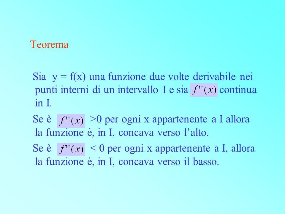 Teorema Sia y = f(x) una funzione due volte derivabile nei punti interni di un intervallo I e sia continua in I. Se è >0 per ogni x appartenente a I a