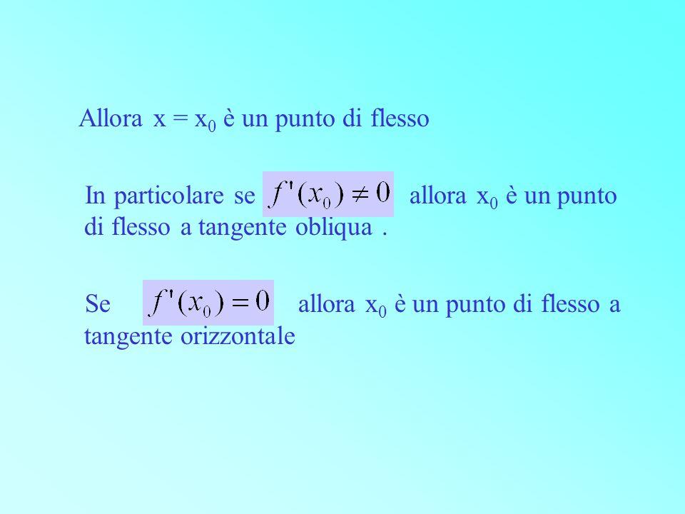 Allora x = x 0 è un punto di flesso In particolare se allora x 0 è un punto di flesso a tangente obliqua. Se allora x 0 è un punto di flesso a tangent